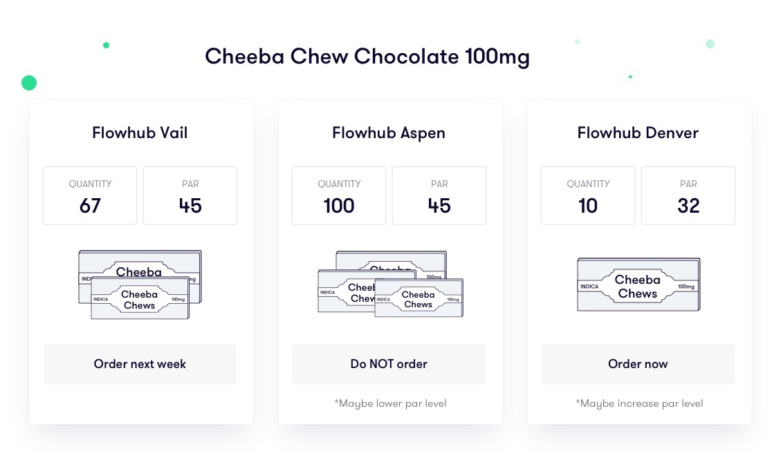cheeba chews par level report example