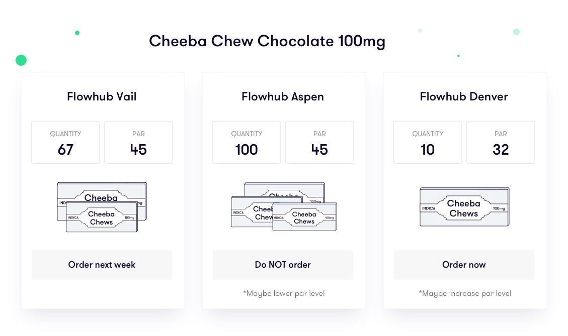 cheeba chews par level report example