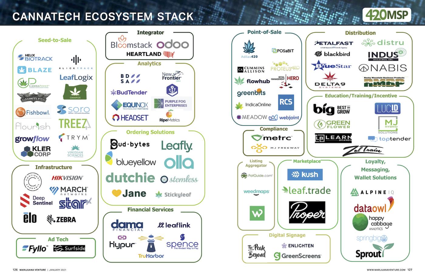 Cannatech Ecosystem Stack