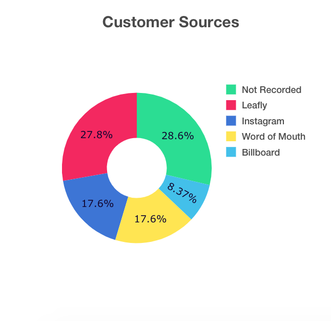 cannabis dispensary customer sources graph