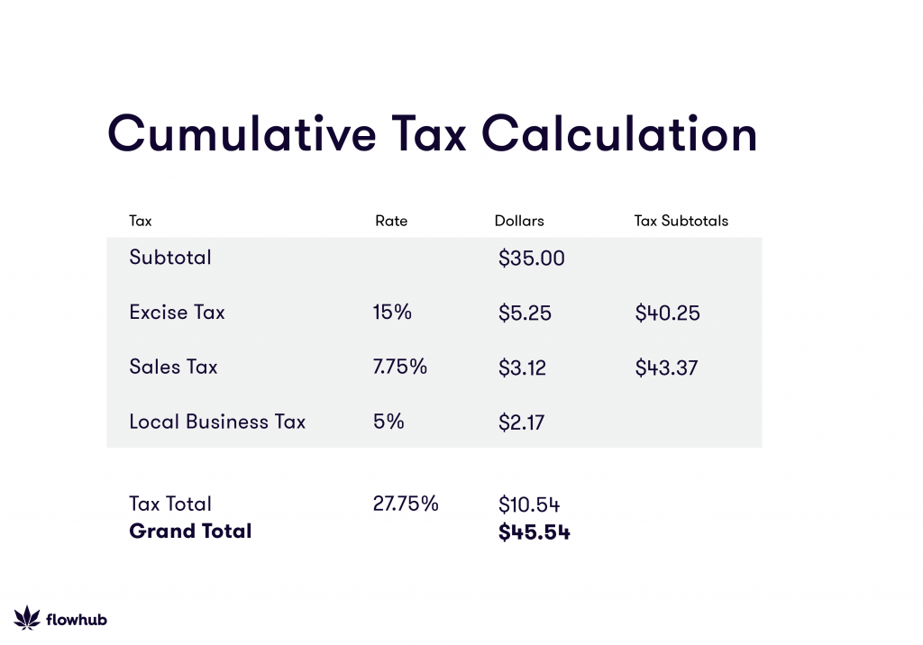 Cumulative Tax Calculation
