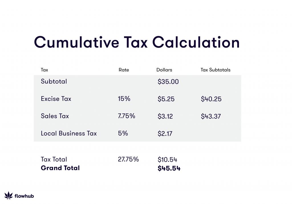 Cumulative Tax Calculation