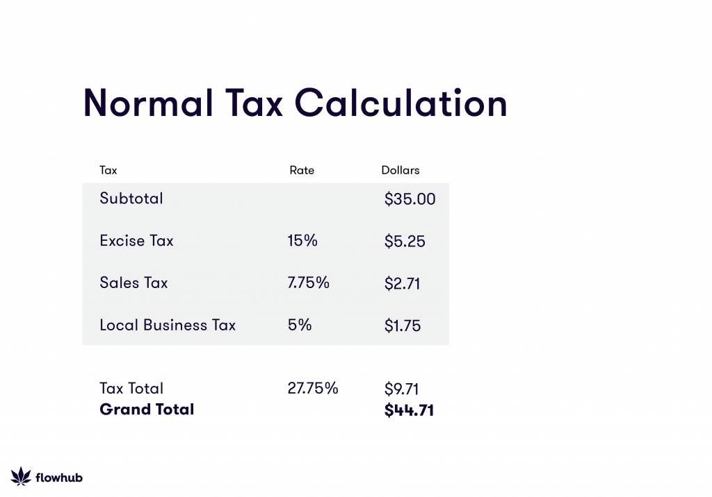Normal Tax Calculation