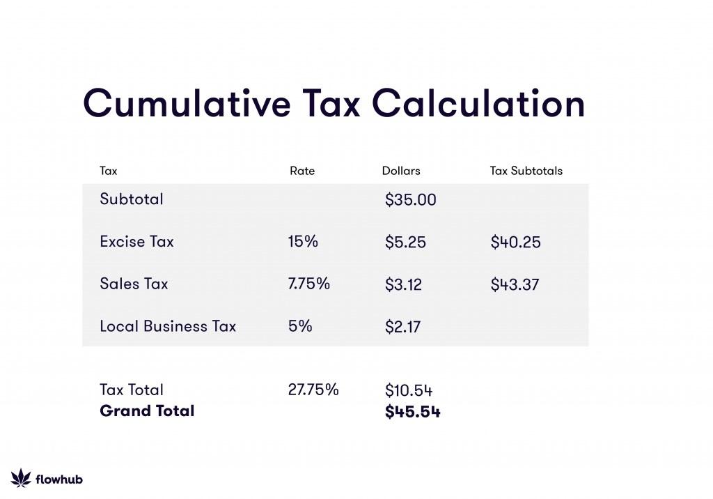 how to calculate cumulative cannabis tax
