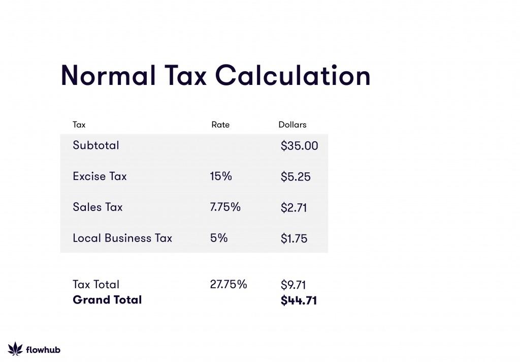 calculate cannabis tax