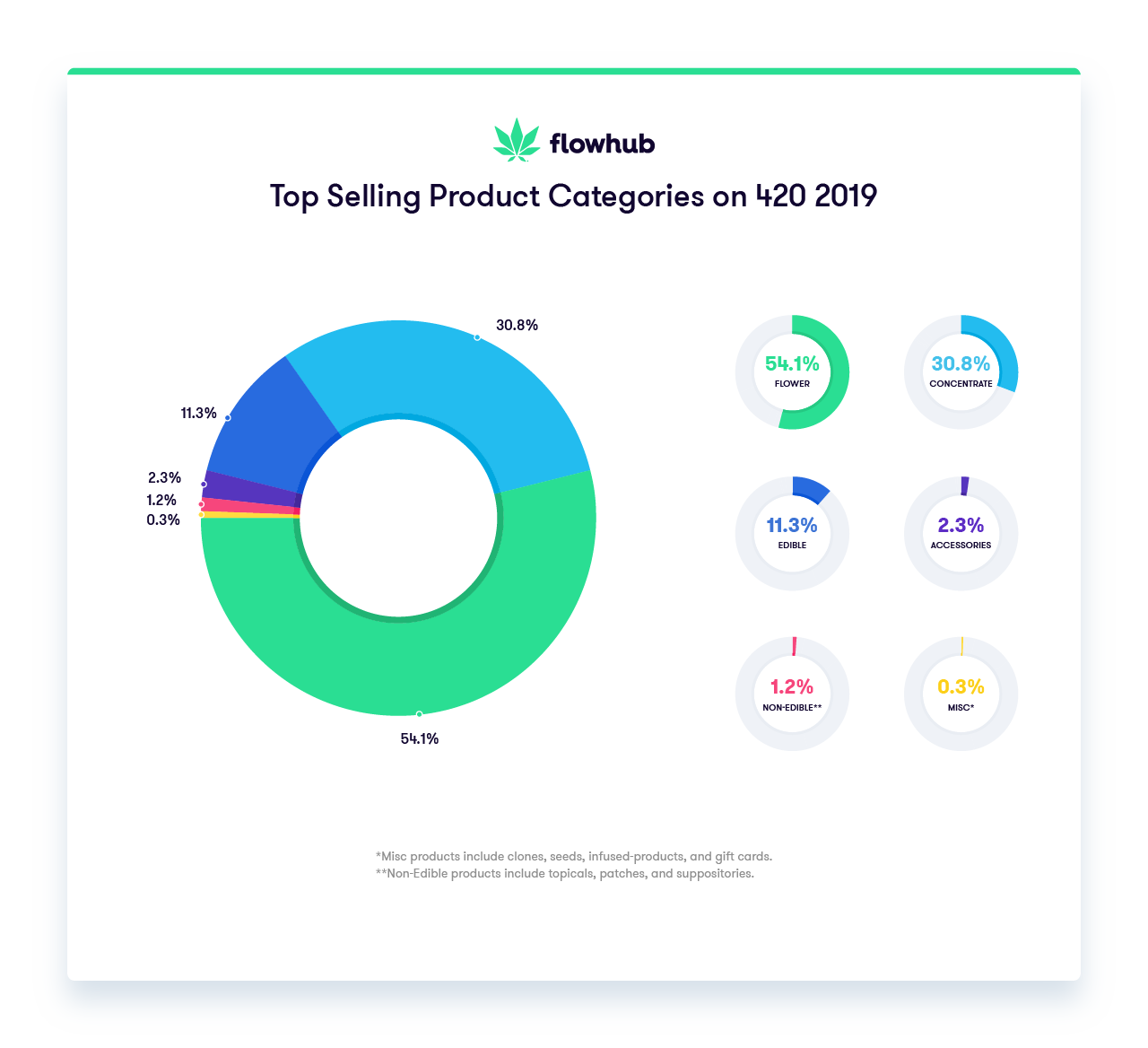 top selling products 420 2019