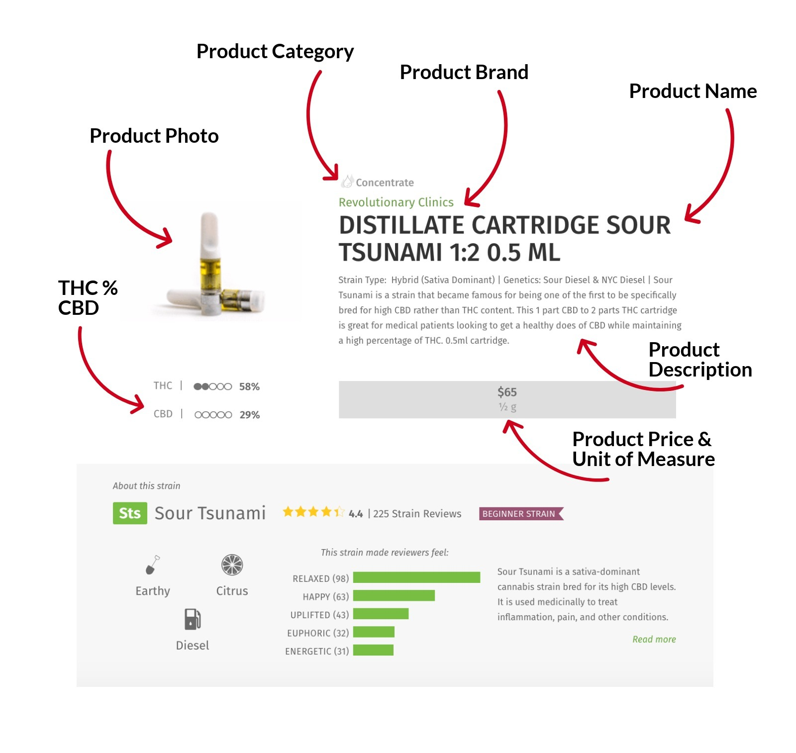 Complete Leafly Product Profile