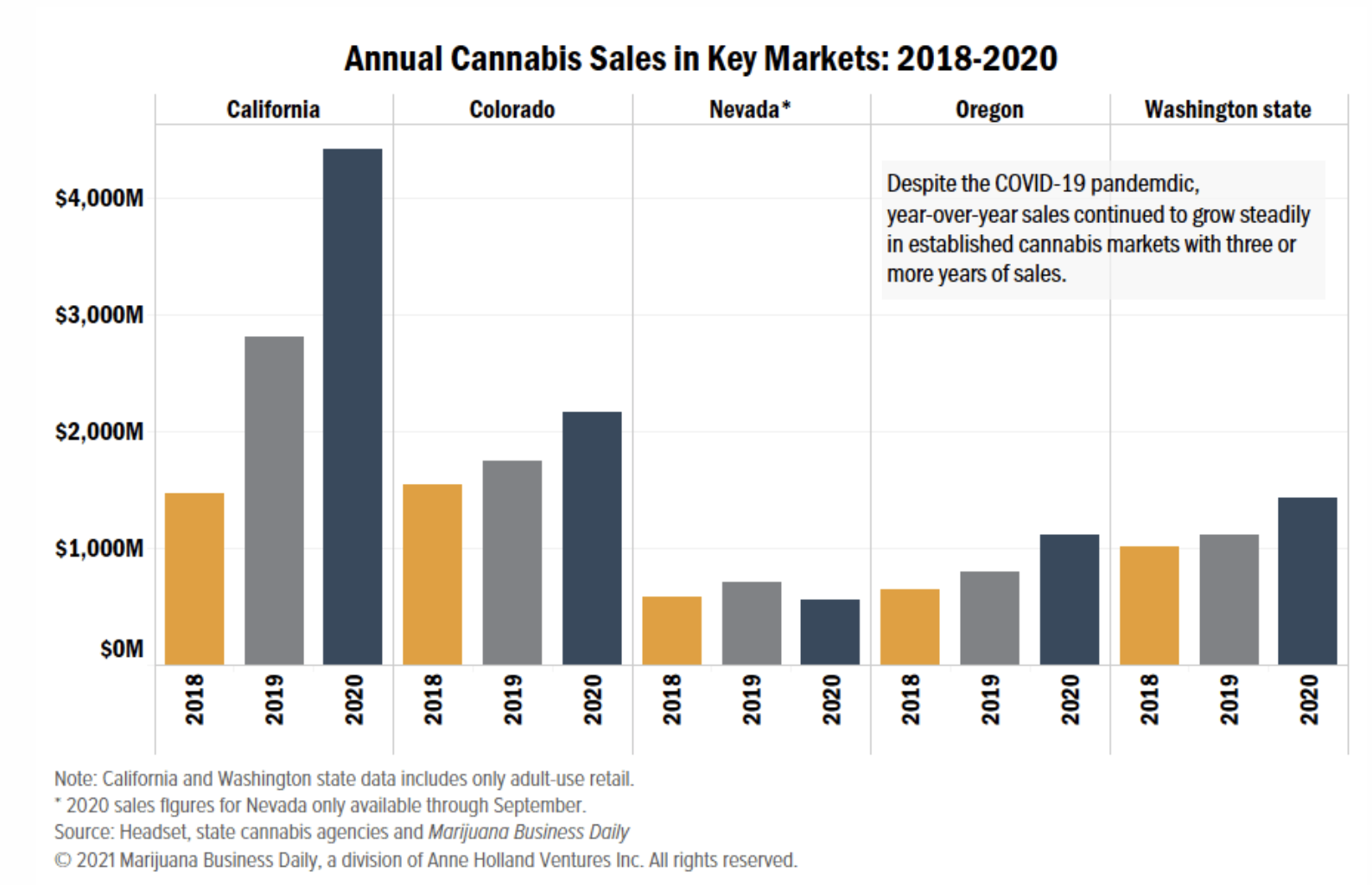Several key cannabis markets crushed prior sales records in 2020