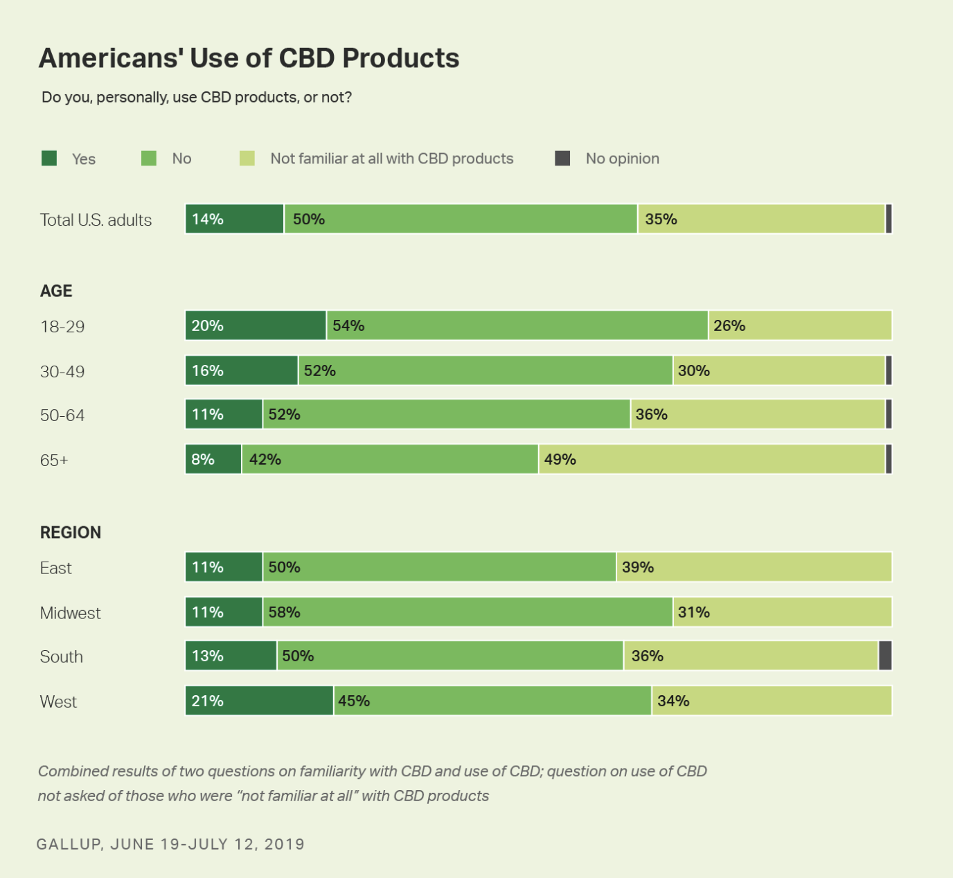 Americans' use of CBD products in 2020