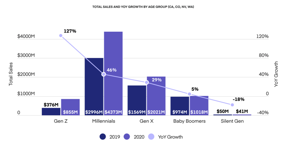 Total cannabis sales 2020 by age group