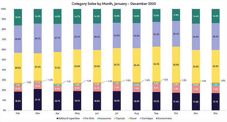 Cannabis product category breakdown for 2020
