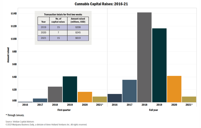 Cannabis capital raises 2016-2021