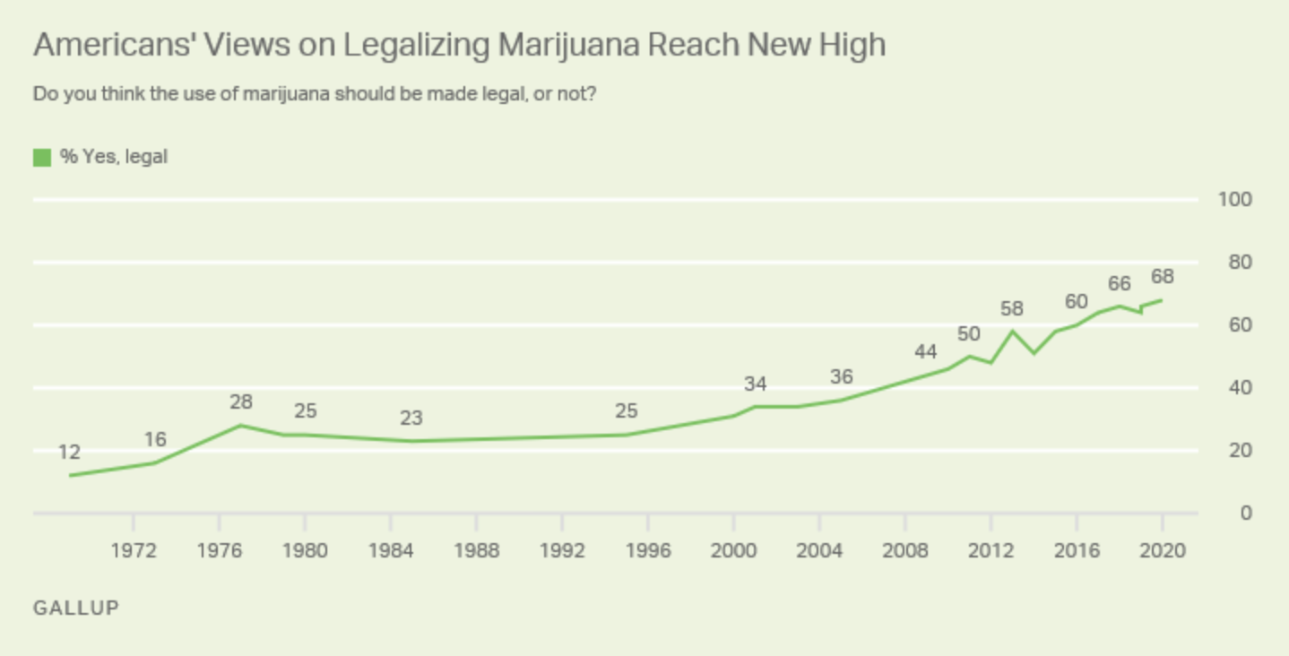 More Americans support legal cannabis than ever before
