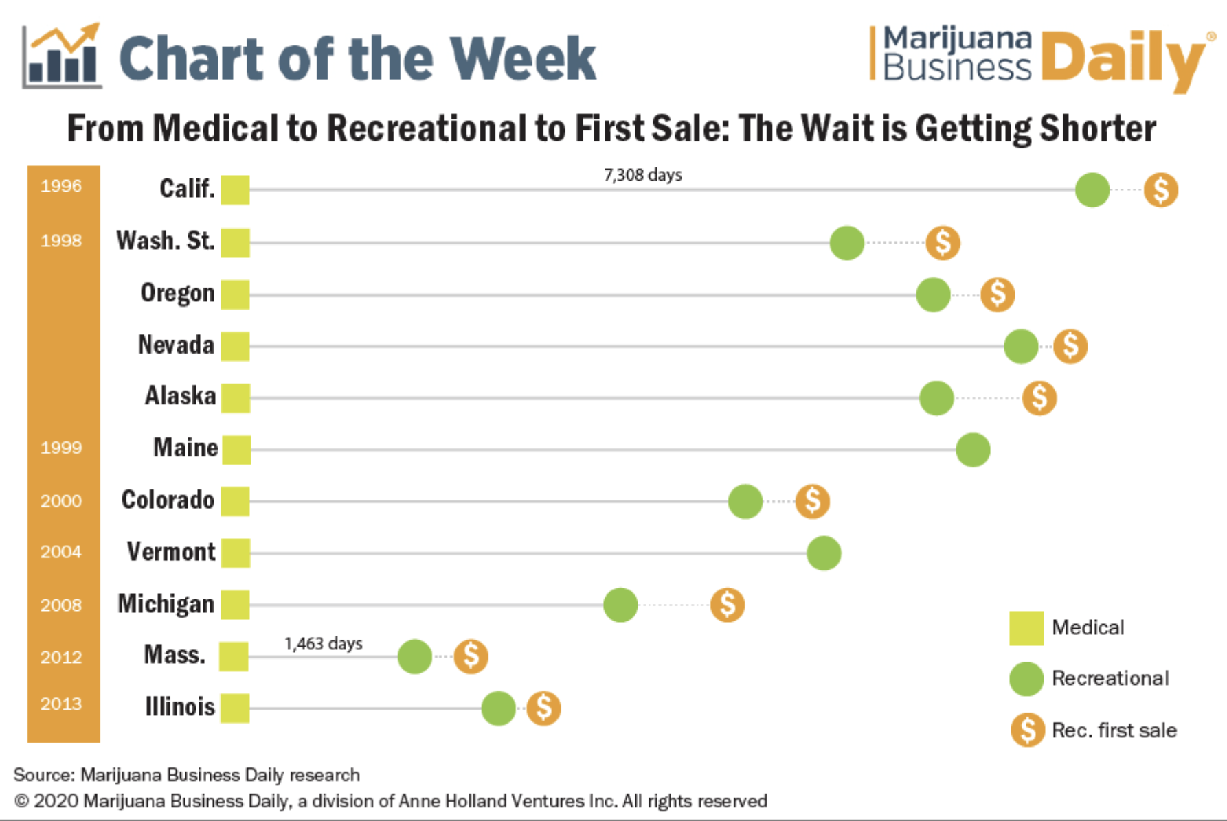 Time from med to rec to first sale is getting shorter