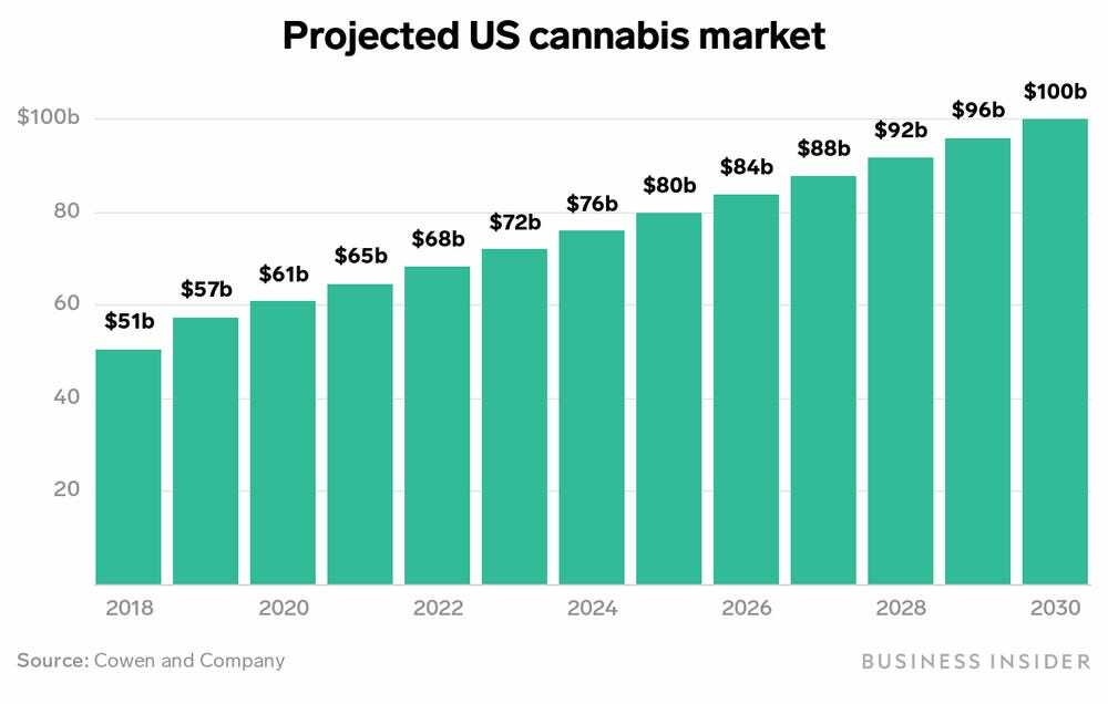 The U.S. cannabis industry is worth $61 billion