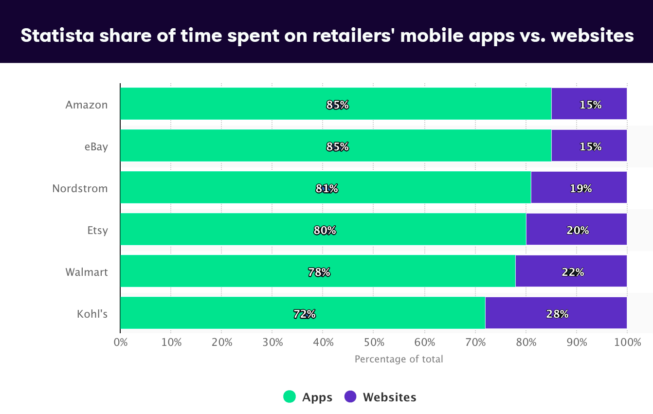 Strain statista chart about time spent on mobile apps vs. websites