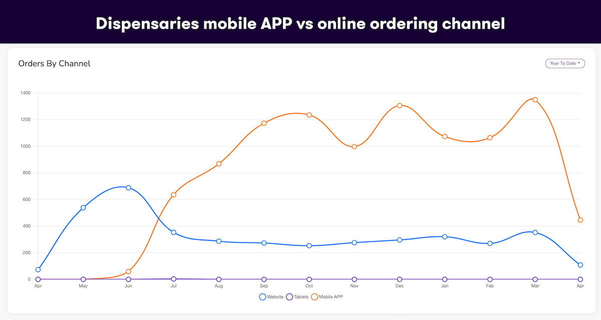 App vs. online ordering results for dispensaries