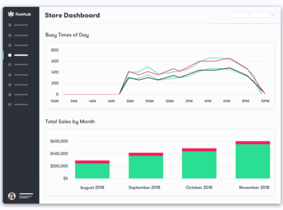 Cannabis Dispensary Store Dashboard