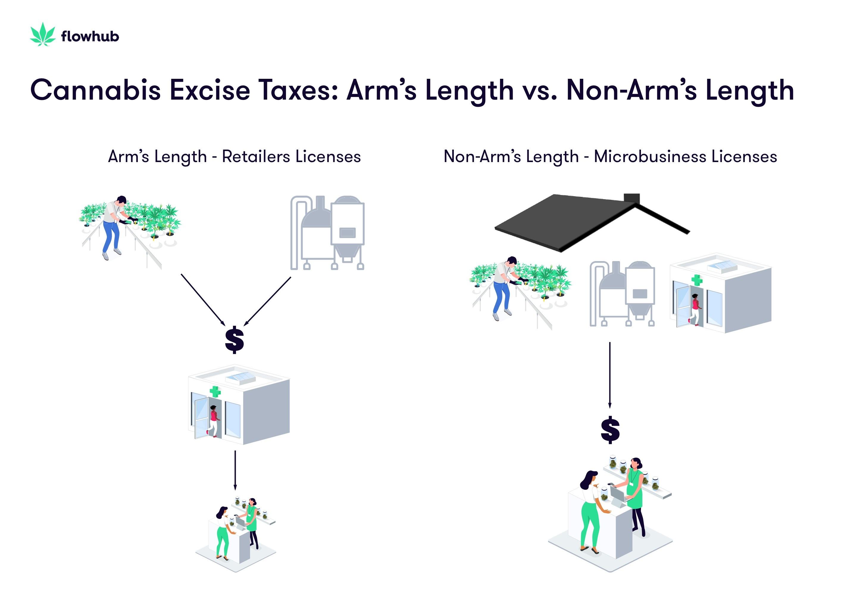 cannabis-excise-taxes-arms-length-non-arms-length