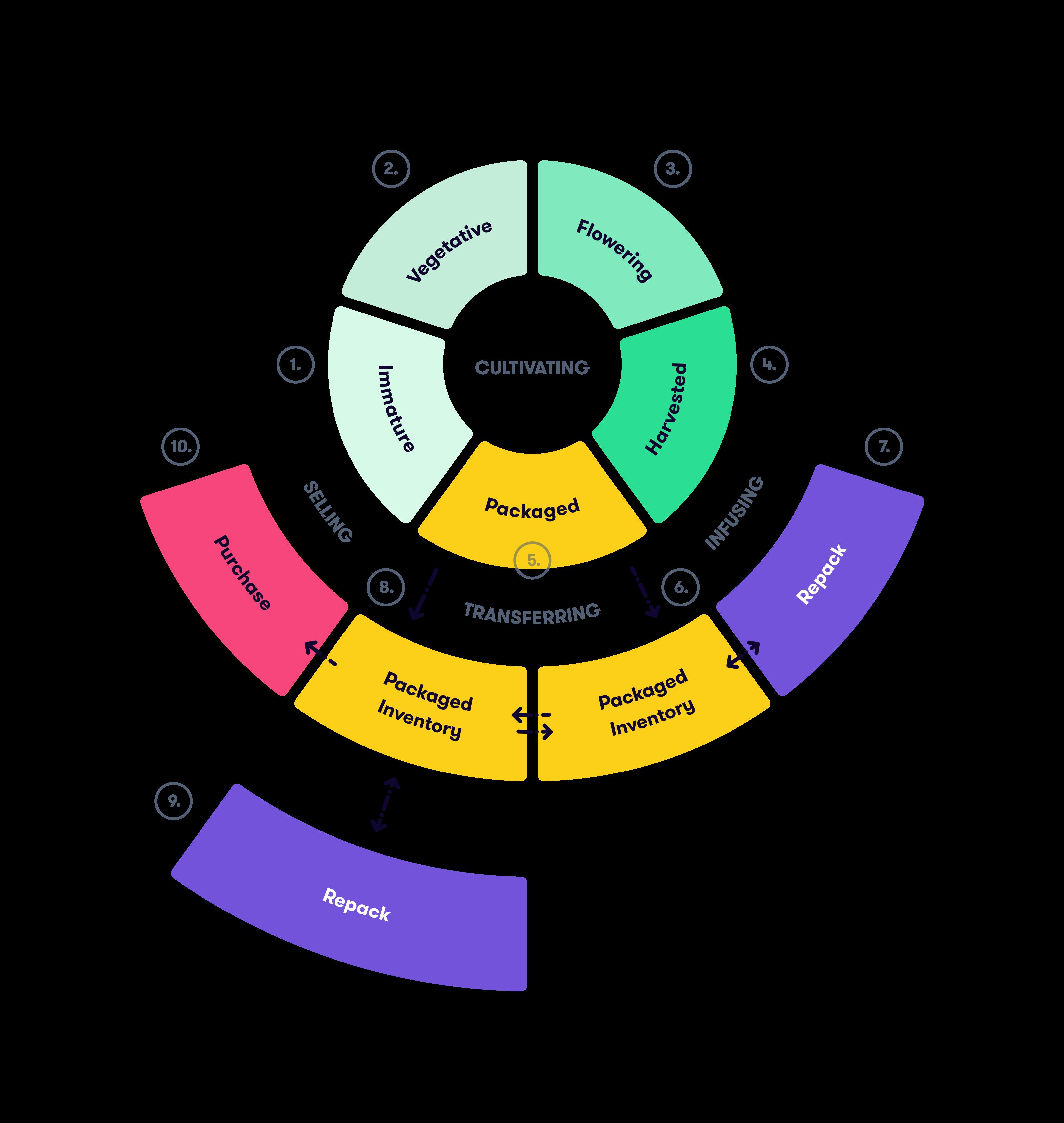 Metrc compliance chart