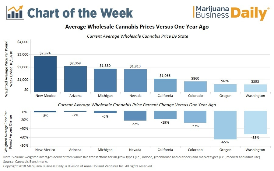 Falling Cannabis Prices