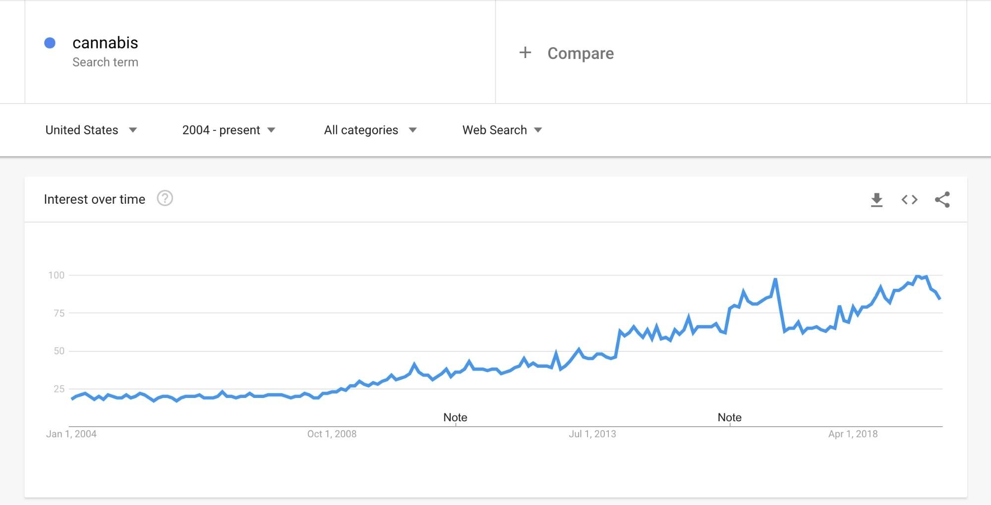 Cannabis SEO charts from Google