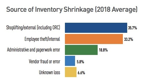 source of inventory shrinkage 2018 retail