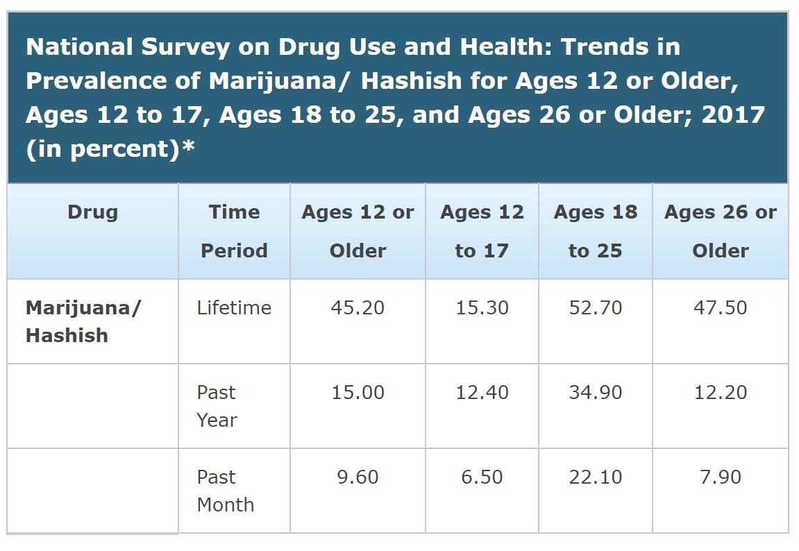 marijuana usage statistics