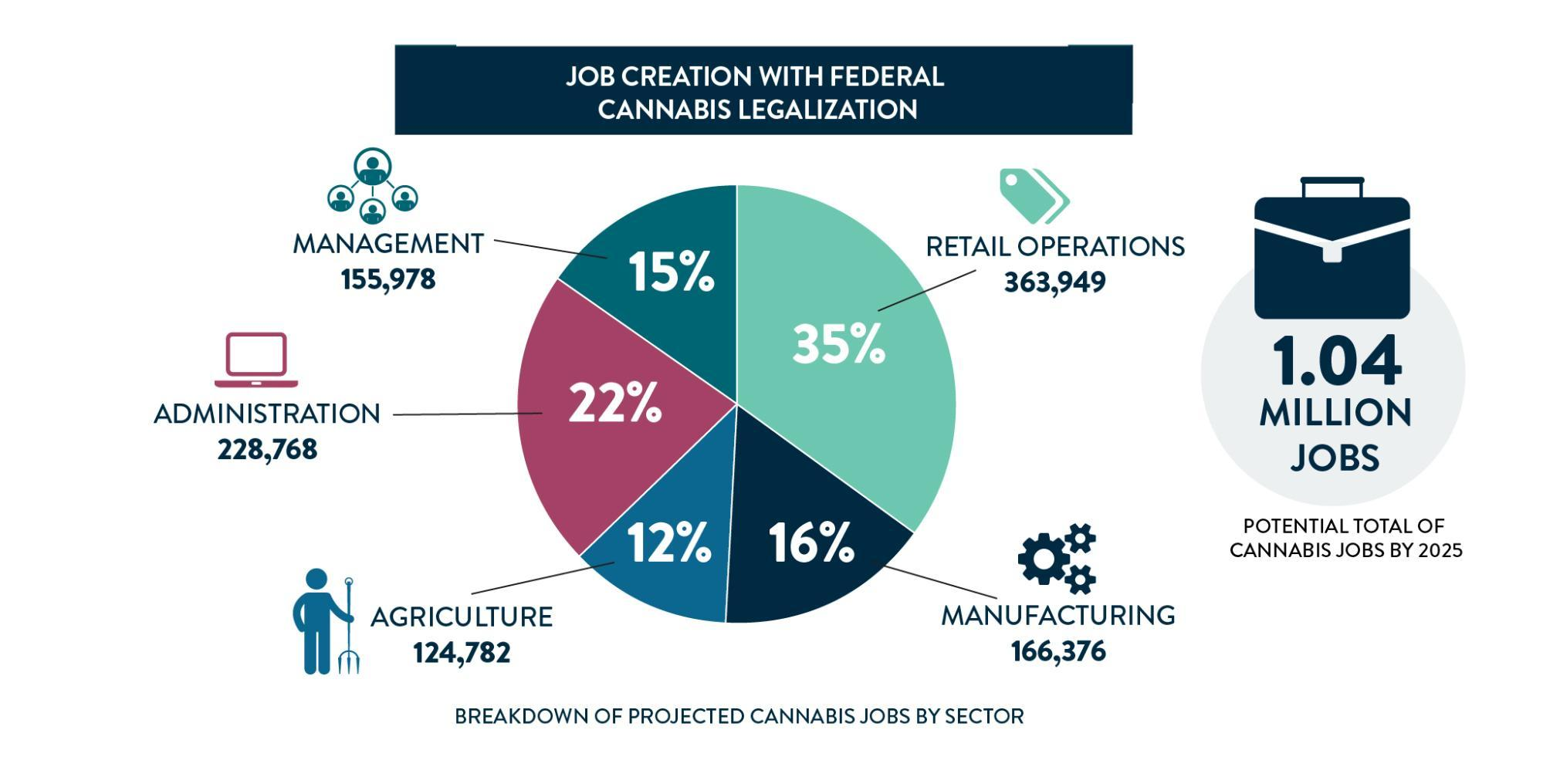 predicted job creation with federal cannabis legalization