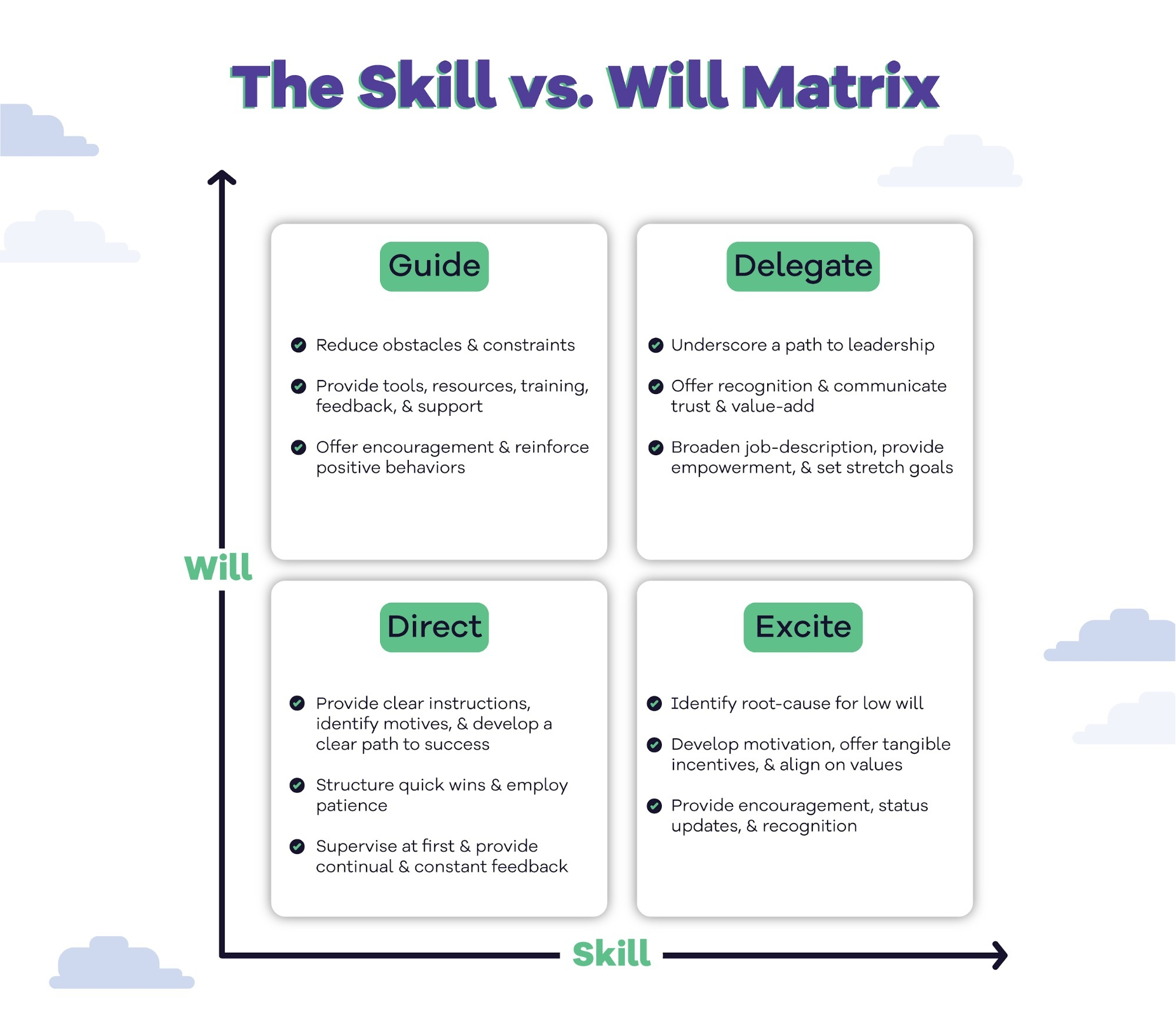 skill vs will matrix