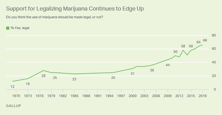 support for legalizing marijuana